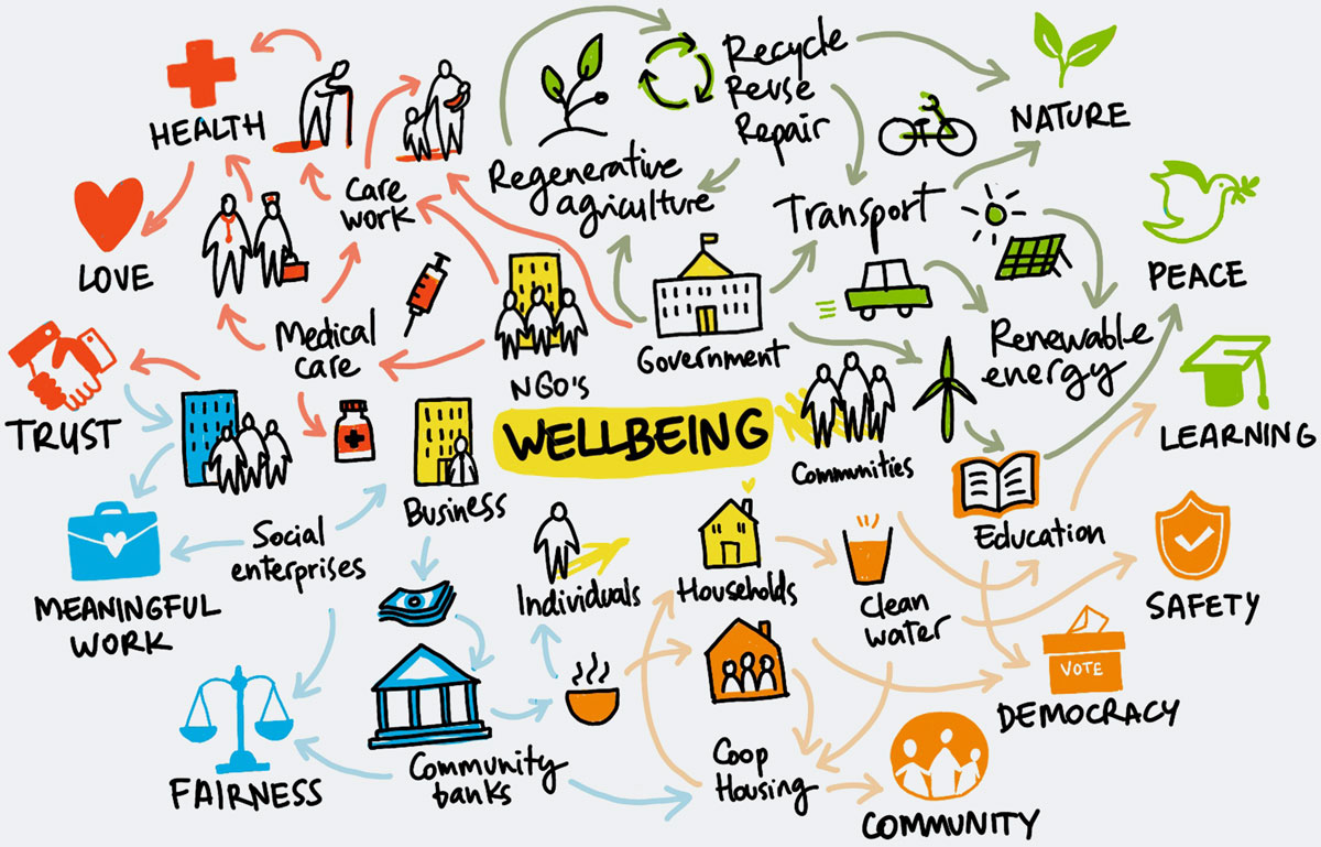 Hand drawn graphic illustrating what wellbeing is about